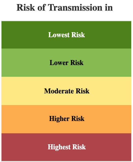 school-reopening-indicators-risk-chart.png
