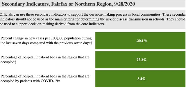 Fairfax-County-Secondary-Metrics-9=28.png