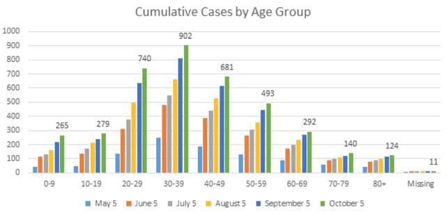cumulative-cases-age-alexandria-va.png