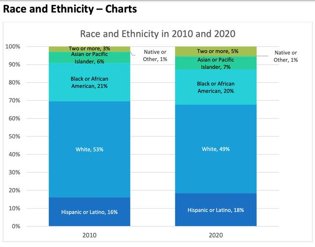 census-2020-alexandria-ethnicity.png